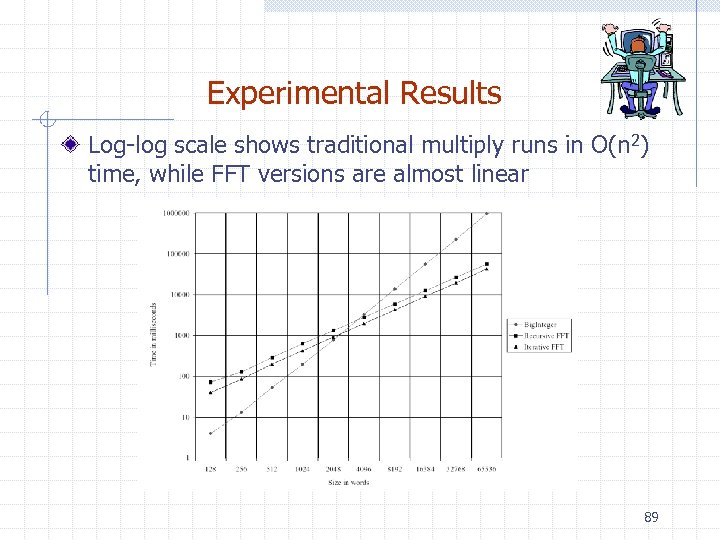 Experimental Results Log-log scale shows traditional multiply runs in O(n 2) time, while FFT