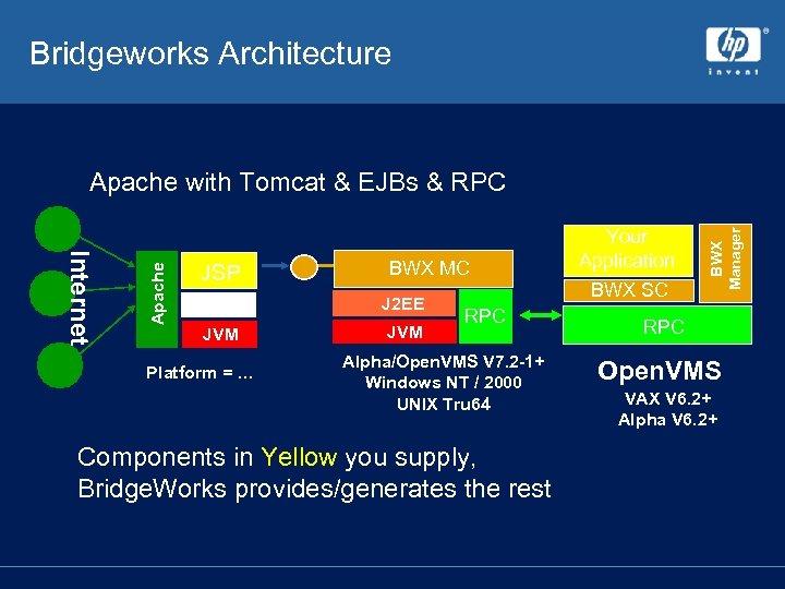 Bridgeworks Architecture JSP BWX MC Tomcat J 2 EE JVM Platform = … RPC