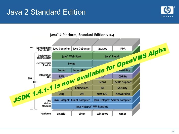 Java 2 Standard Edition ha lp SA n. VM Ope for le SDK J