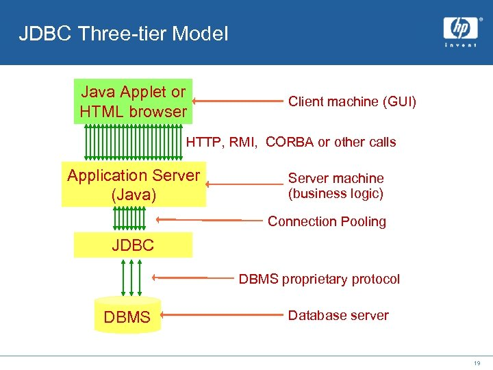 JDBC Three-tier Model Java Applet or HTML browser Client machine (GUI) HTTP, RMI, CORBA