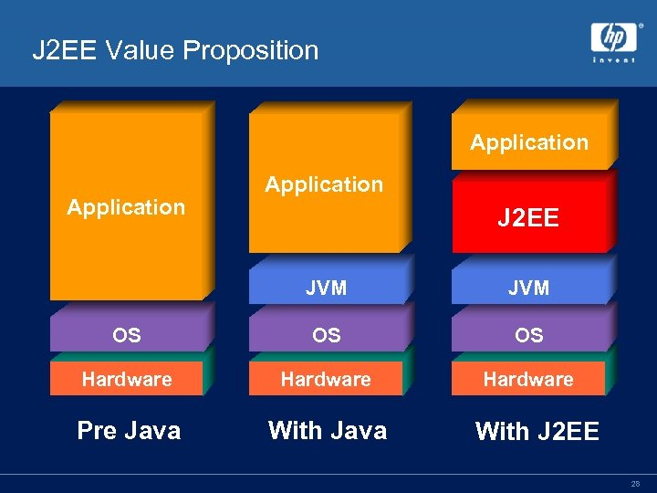 J 2 EE Value Proposition Application J 2 EE JVM OS OS OS Hardware