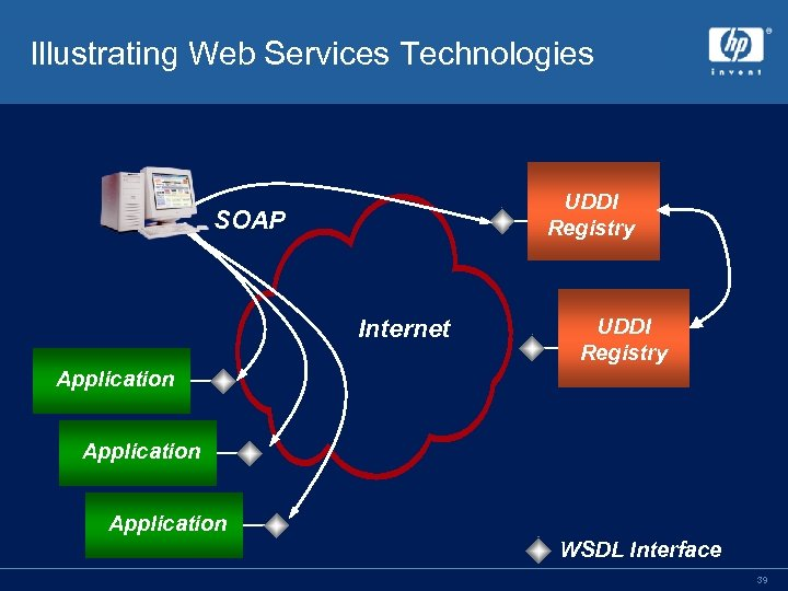Illustrating Web Services Technologies UDDI Registry SOAP Internet UDDI Registry Application WSDL Interface 39