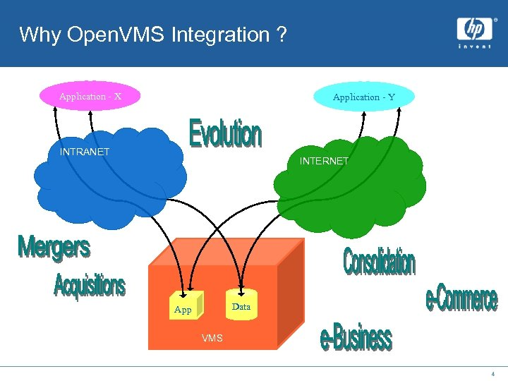 Why Open. VMS Integration ? Application - X Application - Y INTRANET INTERNET Data