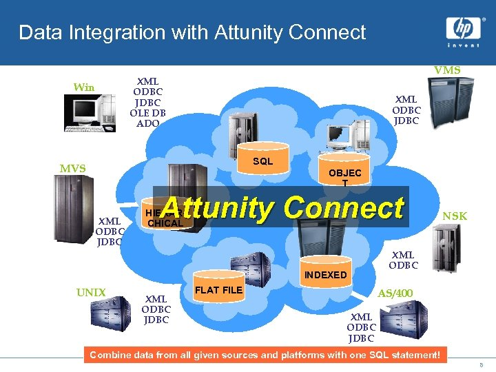 Data Integration with Attunity Connect Win VMS XML ODBC JDBC OLE DB ADO XML