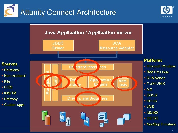 Attunity Connect Architecture Java Application / Application Server JDBC Driver Platforms Sources §