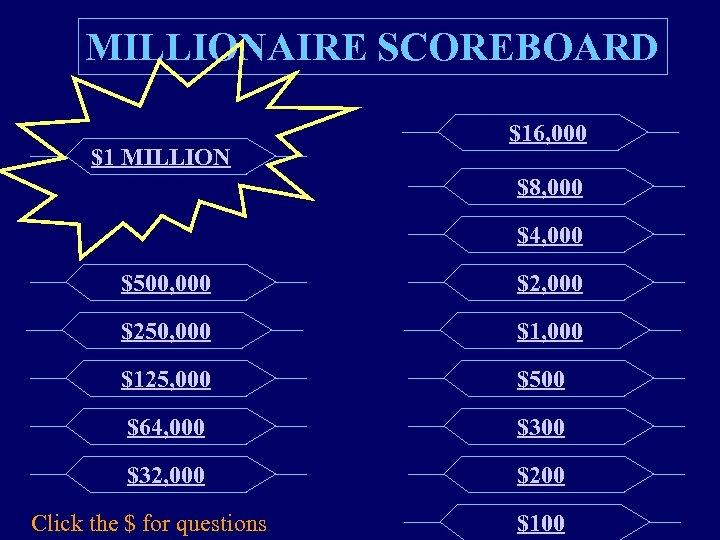 MILLIONAIRE SCOREBOARD $1 MILLION $16, 000 $8, 000 $4, 000 $500, 000 $250, 000