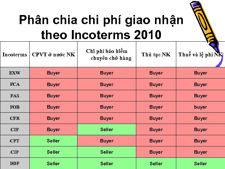 Phân chia chi phí giao nhận theo Incoterms 2010 Incoterms CPVT ở nước NK