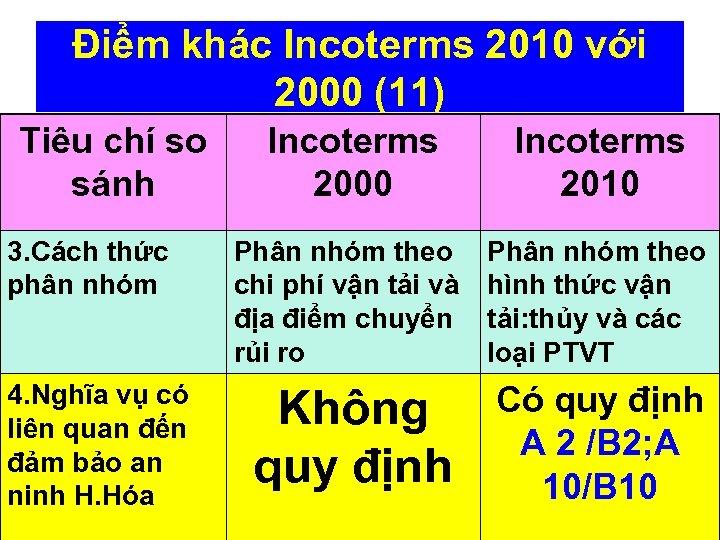 Điểm khác Incoterms 2010 với 2000 (11) Tiêu chí so sánh 3. Cách thức