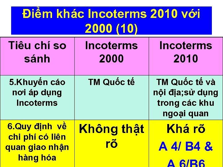 Điểm khác Incoterms 2010 với 2000 (10) Tiêu chí so sánh Incoterms 2000 Incoterms