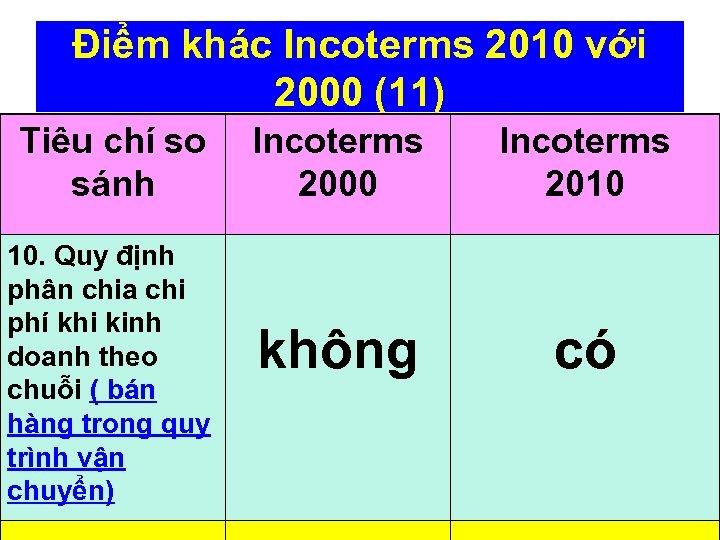 Điểm khác Incoterms 2010 với 2000 (11) Tiêu chí so sánh 10. Quy định