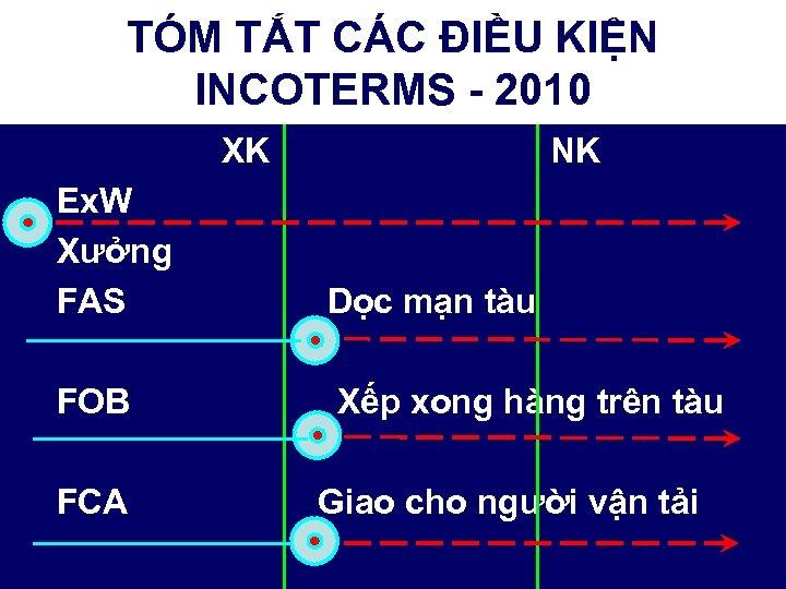 TÓM TẮT CÁC ĐIỀU KIỆN INCOTERMS - 2010 XK NK Ex. W Xưởng FAS