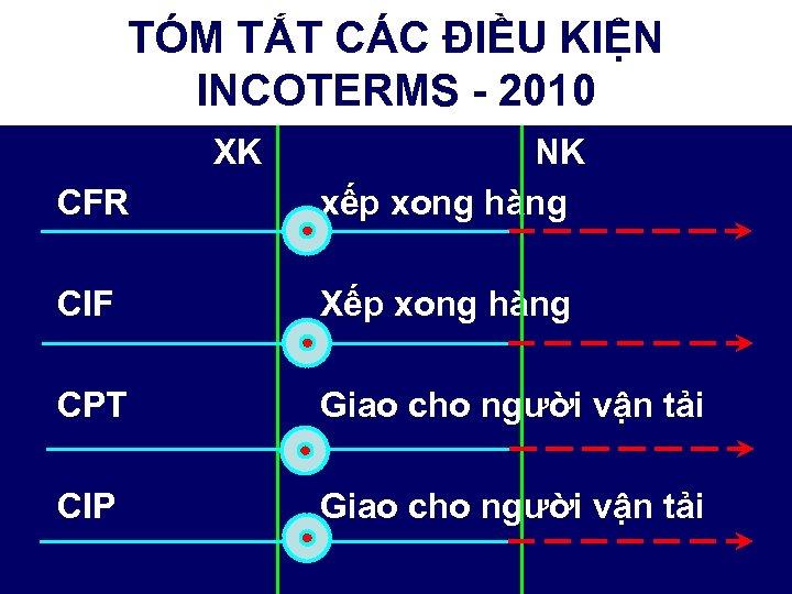 TÓM TẮT CÁC ĐIỀU KIỆN INCOTERMS - 2010 XK CFR NK xếp xong hàng