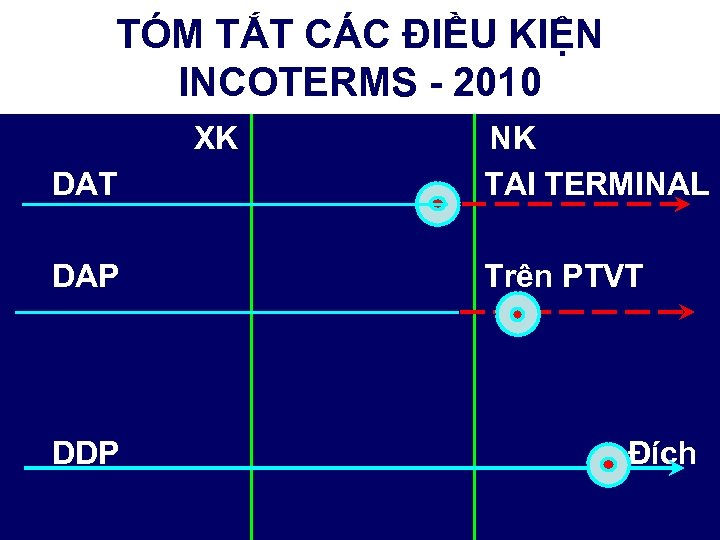 TÓM TẮT CÁC ĐIỀU KIỆN INCOTERMS - 2010 XK DAT NK TAI TERMINAL DAP