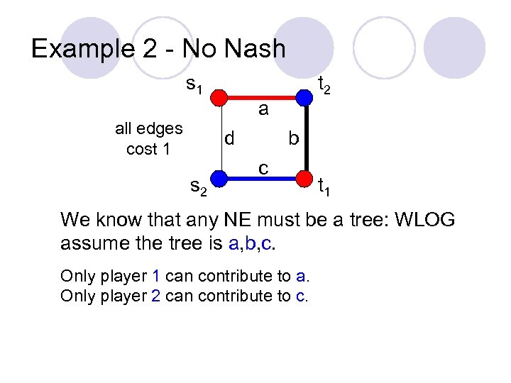 Example 2 - No Nash s 1 all edges cost 1 a d s