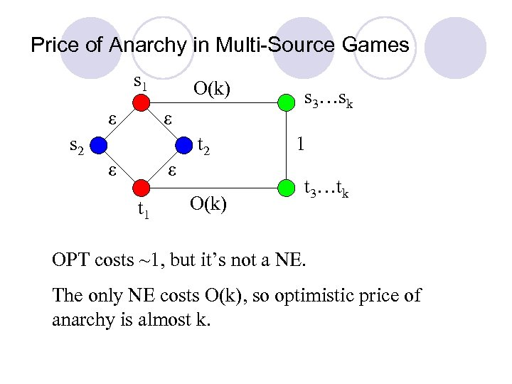 Price of Anarchy in Multi-Source Games s 1 ε O(k) ε s 2 t
