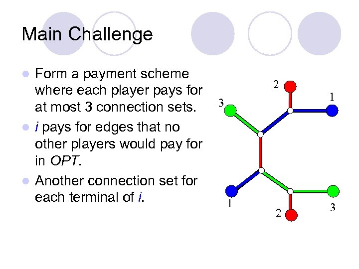 Main Challenge Form a payment scheme where each player pays for at most 3