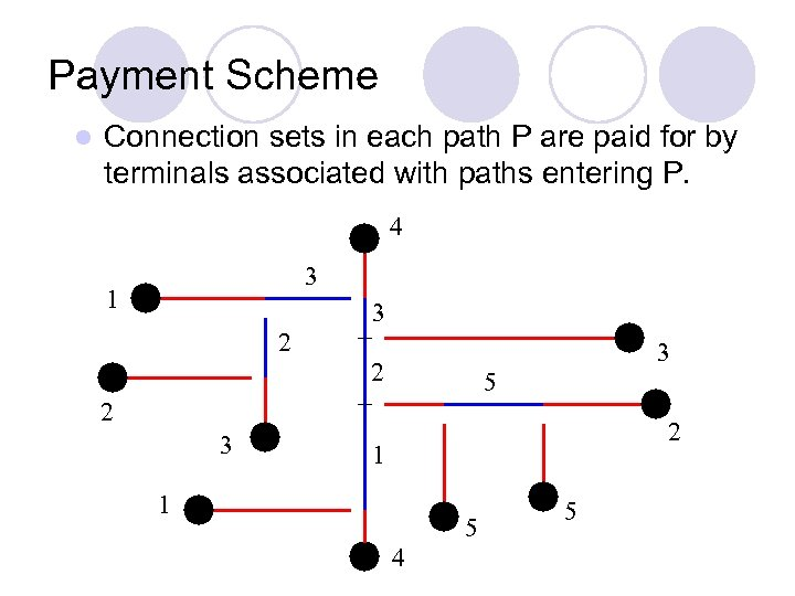 Payment Scheme l Connection sets in each path P are paid for by terminals