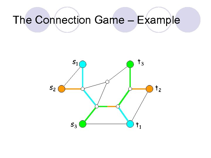 The Connection Game – Example s 1 t 3 s 2 t 2 s