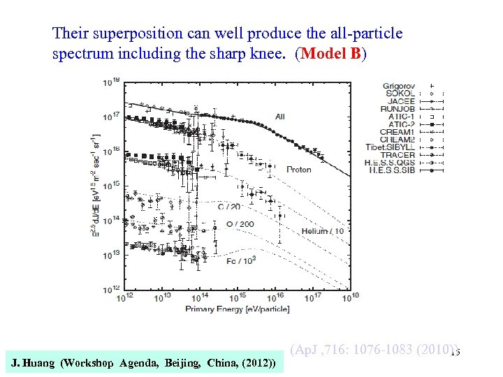 Their superposition can well produce the all-particle spectrum including the sharp knee. (Model B)