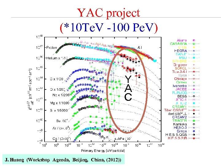 YAC project (*10 Te. V -100 Pe. V) Y A C J. Huang (Workshop