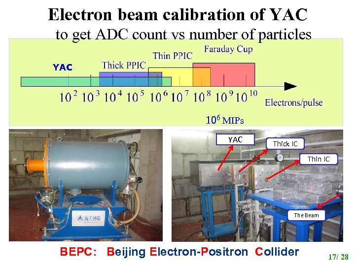 Electron beam calibration of YAC to get ADC count vs number of particles YAC