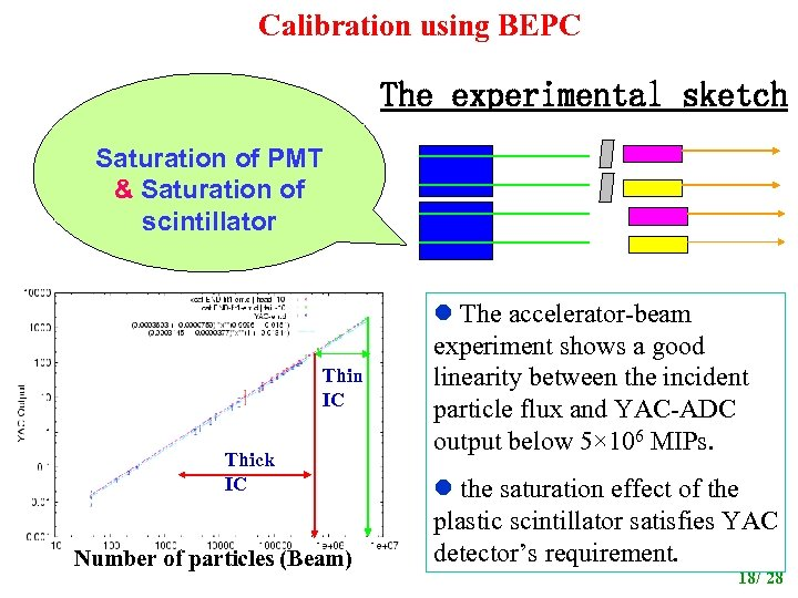 Calibration using BEPC The experimental sketch Saturation of PMT & Saturation of scintillator Thin