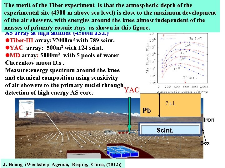The merit of the Tibet experiment is that the atmospheric depth of the experimental