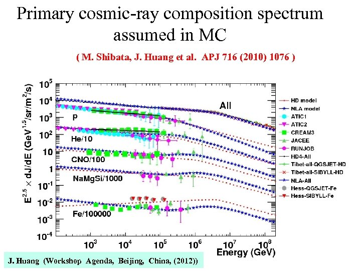 Primary cosmic-ray composition spectrum assumed in MC ( M. Shibata, J. Huang et al.
