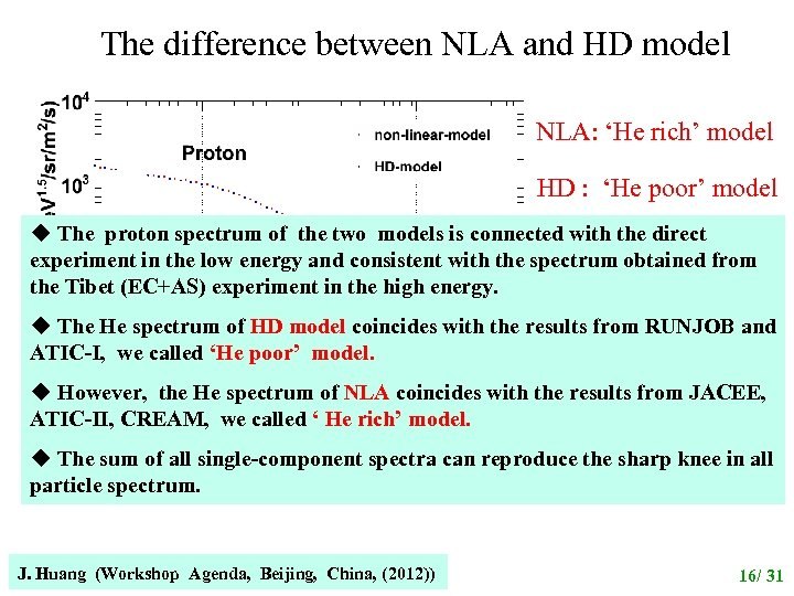 The difference between NLA and HD model NLA: 'He rich' model HD : 'He