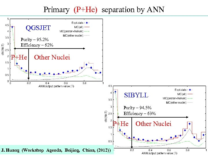 Primary (P+He) separation by ANN QGSJET Purity – 95. 2% Efficiency – 62% P+He