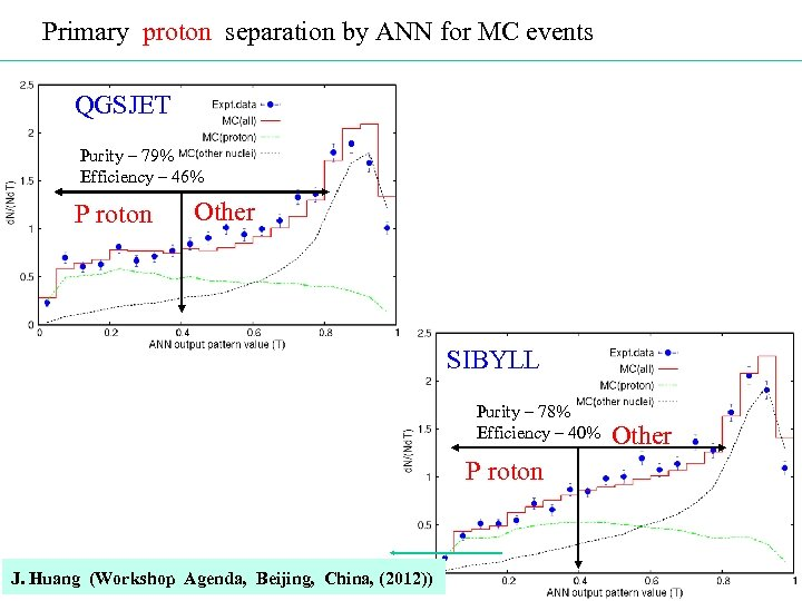 Primary proton separation by ANN for MC events QGSJET Purity – 79% Efficiency –