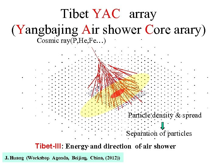 Tibet YAC array (Yangbajing Air shower Core arary) Cosmic ray(P, He, Fe…) Particle density &