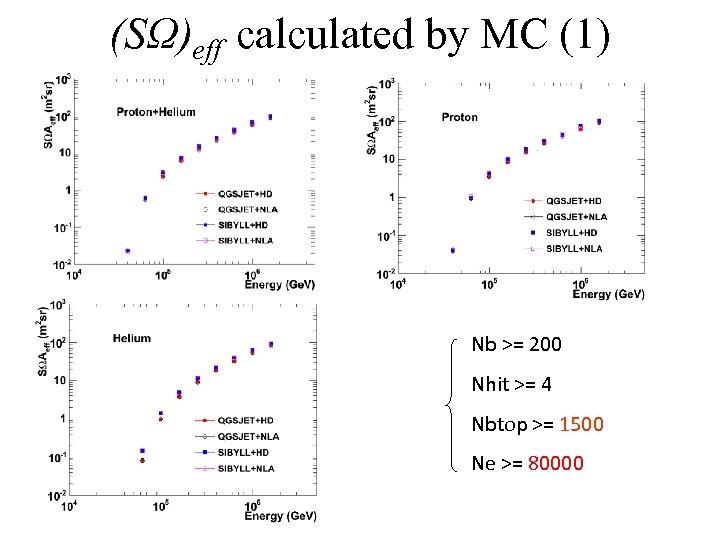 (SΩ)eff calculated by MC (1) Nb >= 200 Nhit >= 4 Nbtop >= 1500
