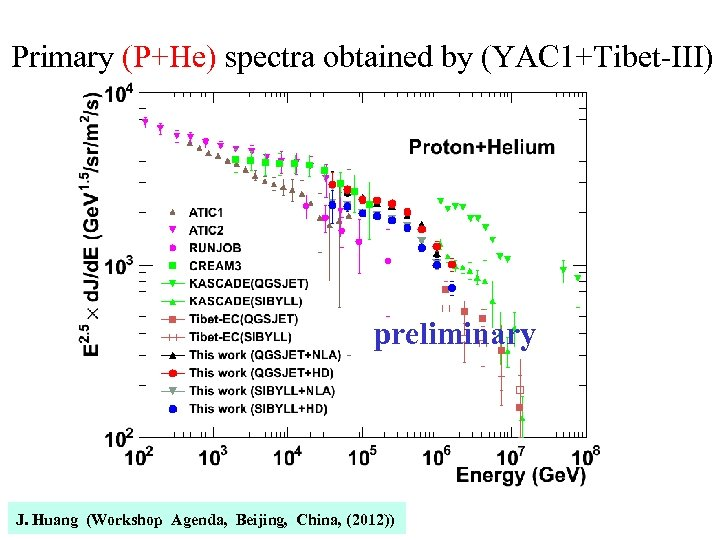 Primary (P+He) spectra obtained by (YAC 1+Tibet-III) preliminary J. Huang (Workshop Agenda, Beijing, China,