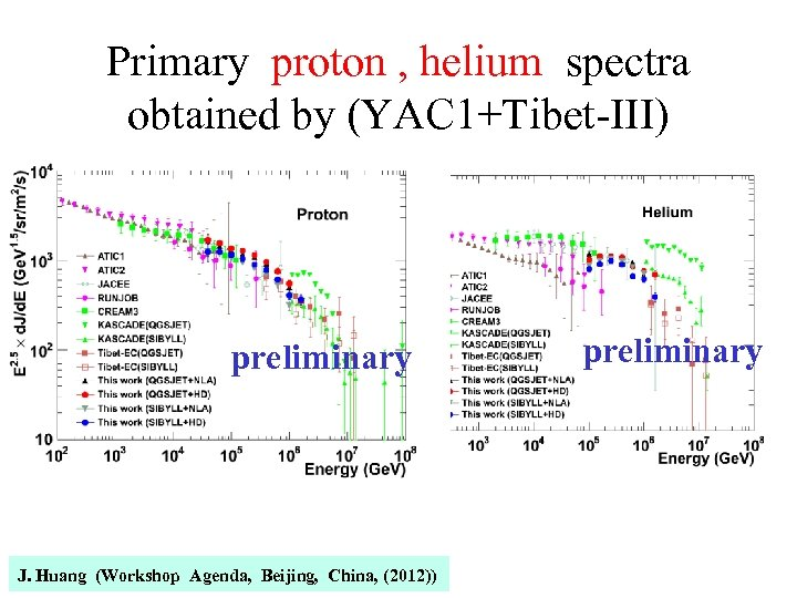 Primary proton , helium spectra obtained by (YAC 1+Tibet-III) preliminary J. Huang (Workshop Agenda,