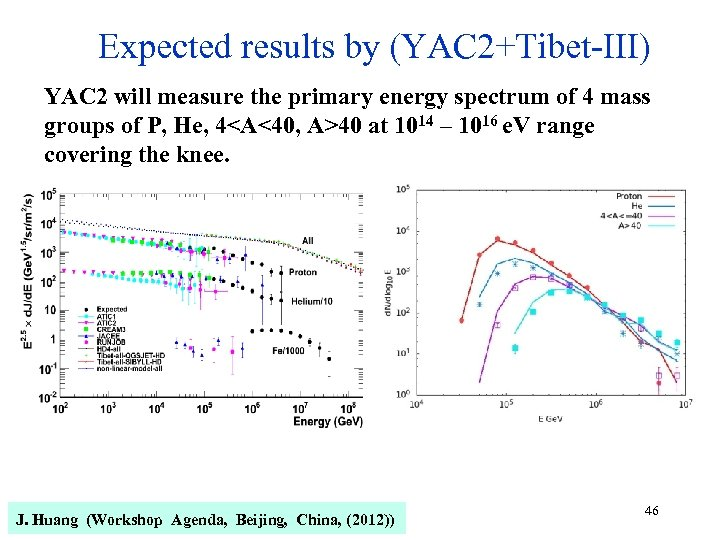 Expected results by (YAC 2+Tibet-III) YAC 2 will measure the primary energy spectrum of