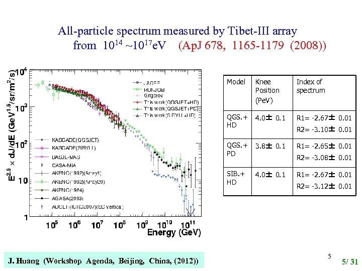 All-particle spectrum measured by Tibet-III array  from 1014 ~1017 e. V (Ap. J