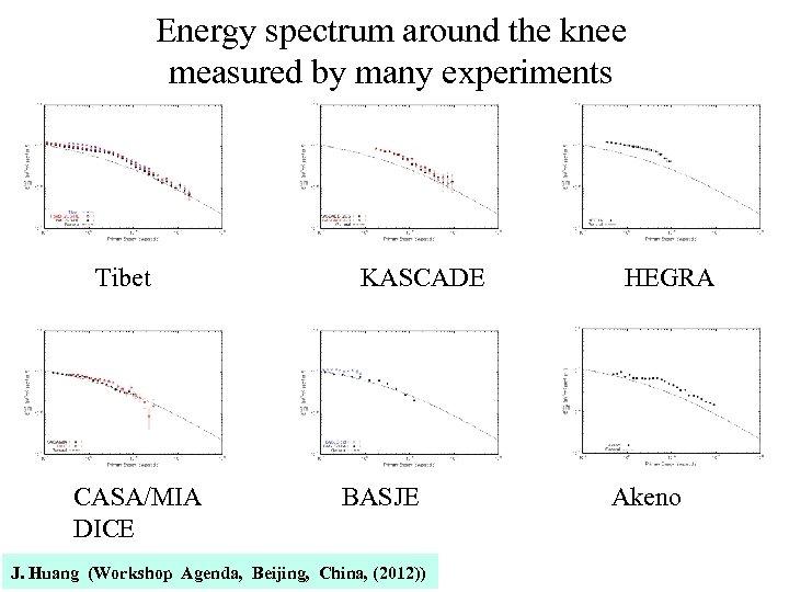 Energy spectrum around the knee measured by many experiments   Tibet      KASCADE    HEGRA CASA/MIA    BASJE      Akeno DICE J. Huang
