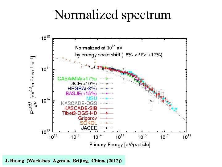 Normalized spectrum J. Huang (Workshop Agenda, Beijing, China, (2012))