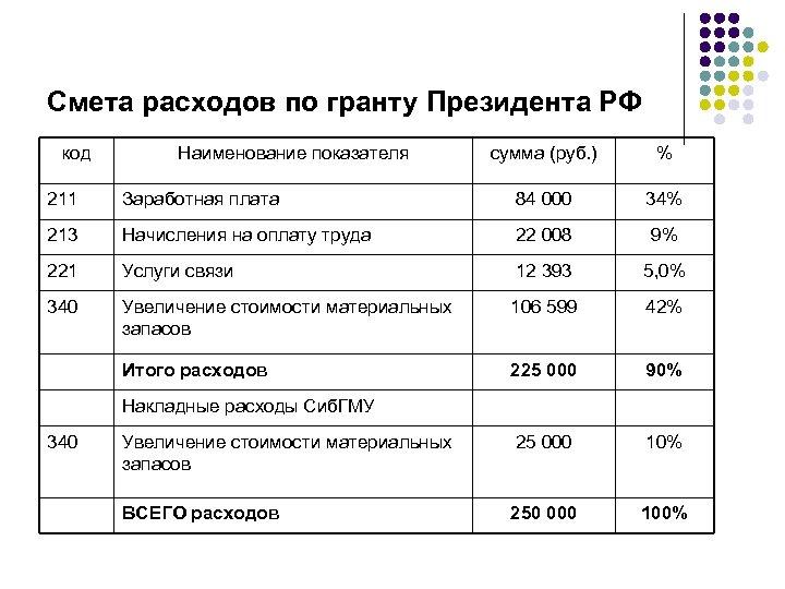 Смета расходов по гранту Президента РФ код Наименование показателя сумма (руб. ) % 211