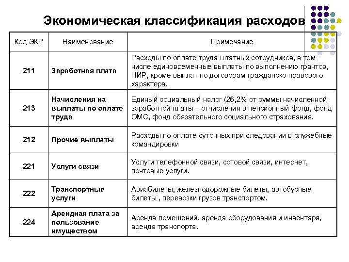 Экономическая классификация расходов Код ЭКР Наименование Примечание 211 Заработная плата Расходы по оплате труда