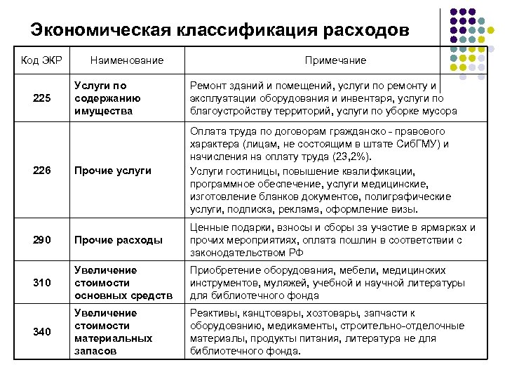 Экономическая классификация расходов Код ЭКР Наименование Примечание Услуги по содержанию имущества Ремонт зданий и