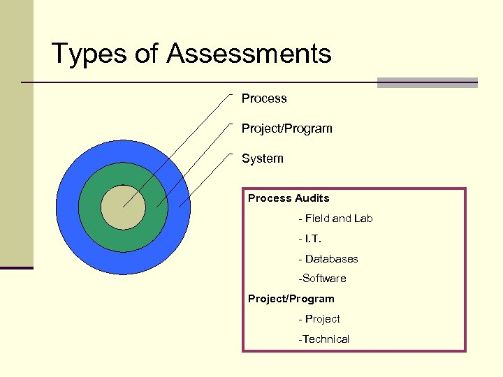 Types of Assessments Process Project/Program System Process Audits - Field and Lab - I.