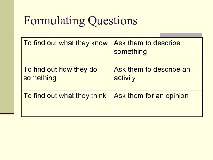 Formulating Questions To find out what they know Ask them to describe something To