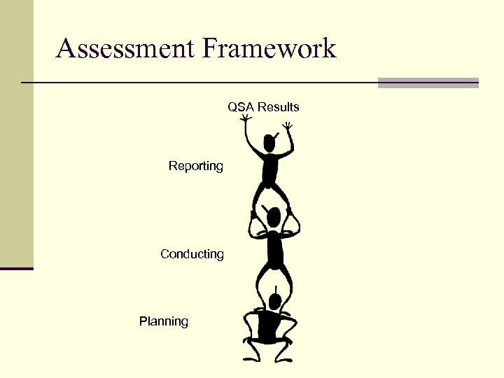 Assessment Framework QSA Results Reporting Conducting Planning