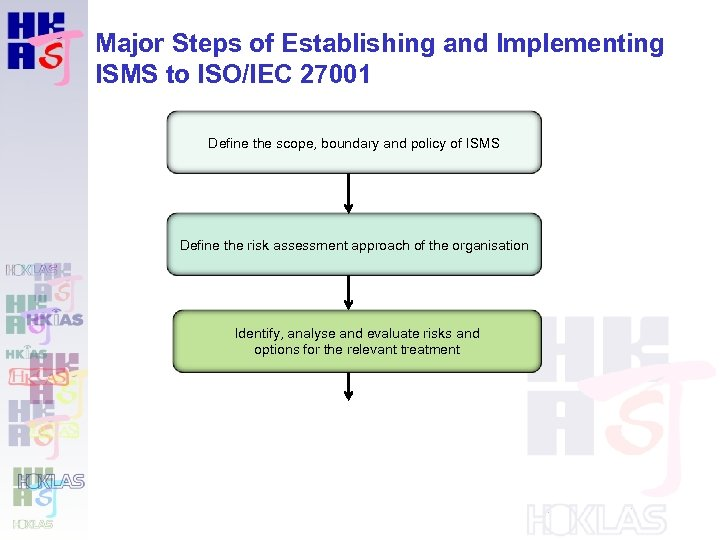 Major Steps of Establishing and Implementing ISMS to ISO/IEC 27001 Define the scope, boundary