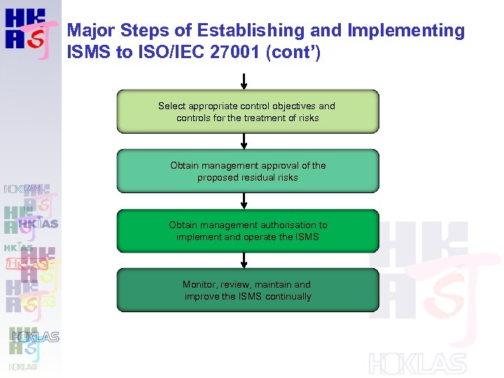 Major Steps of Establishing and Implementing ISMS to ISO/IEC 27001 (cont') Select appropriate control
