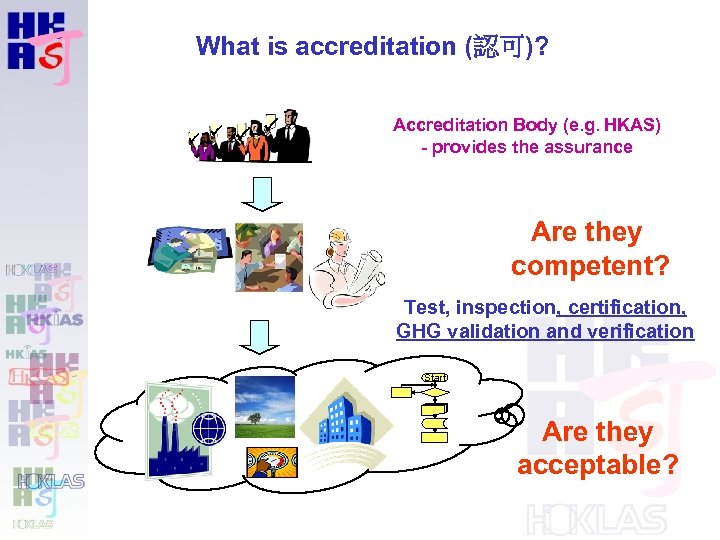 What is accreditation (認可)? Accreditation Body (e. g. HKAS) - provides the assurance Are