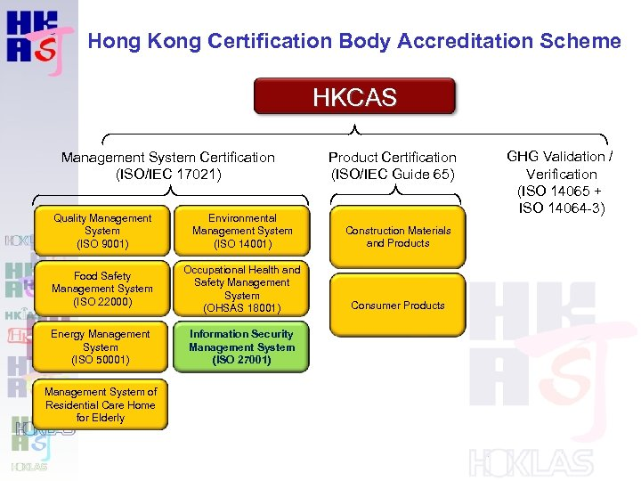 Hong Kong Certification Body Accreditation Scheme HKCAS Management System Certification (ISO/IEC 17021) Product Certification