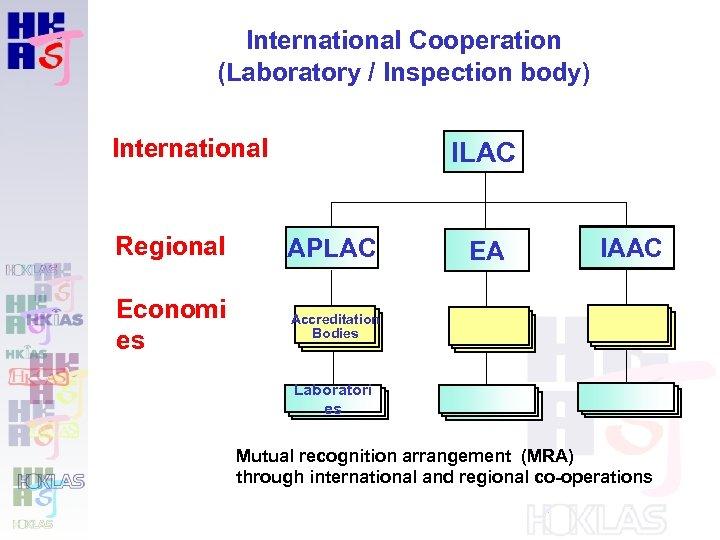 International Cooperation (Laboratory / Inspection body) International ILAC Regional APLAC Economi es Accreditation Bodies